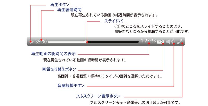 メニューバーの機能の紹介イメージ(再生ボタン・再生経過時間・スライドバー・再生動画の総時間の表示・画質切替ボタン・音声調整ボタン・フルスクリーン表示ボタン)